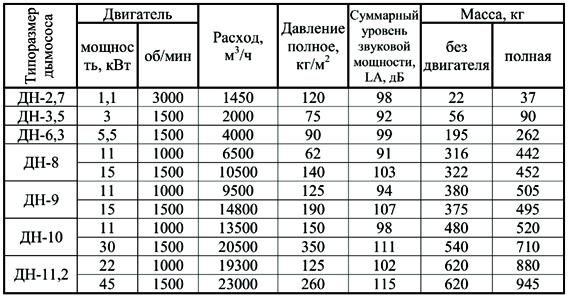 Производительность и давление дымососа ДН-6.3 технические характеристики