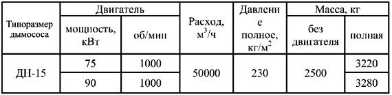 Производительность и давление вентилятора дутьевого ВДН-15 технические характеристики